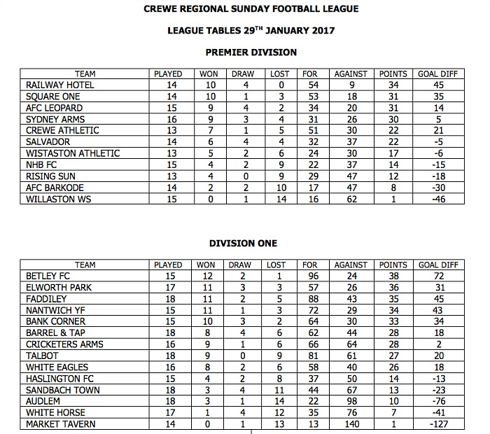 Crewe Regional Sunday leagues Jan 2017
