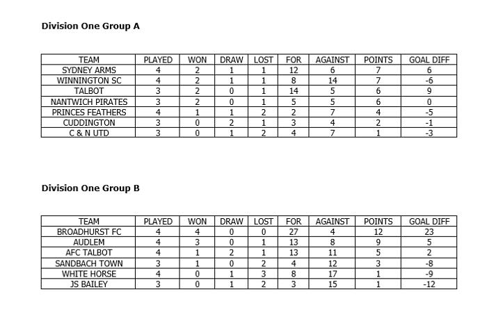 Crewe Regional sunday league - division one