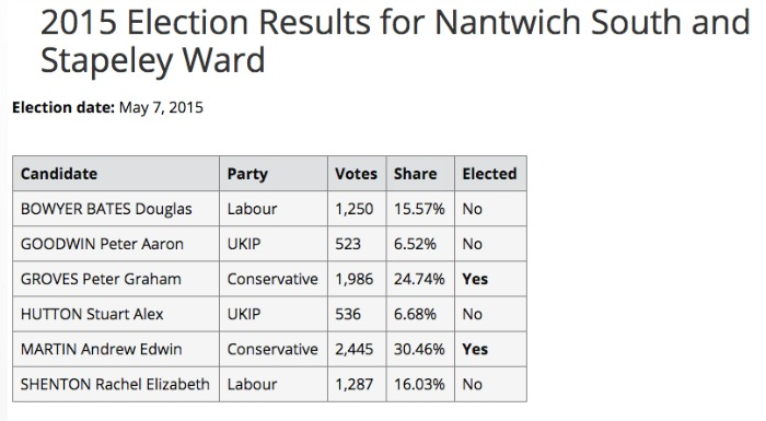 Nantwich South and Stapeley results