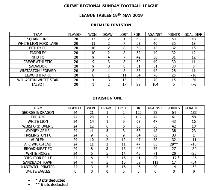crewe regional sunday final league tables 2018-19