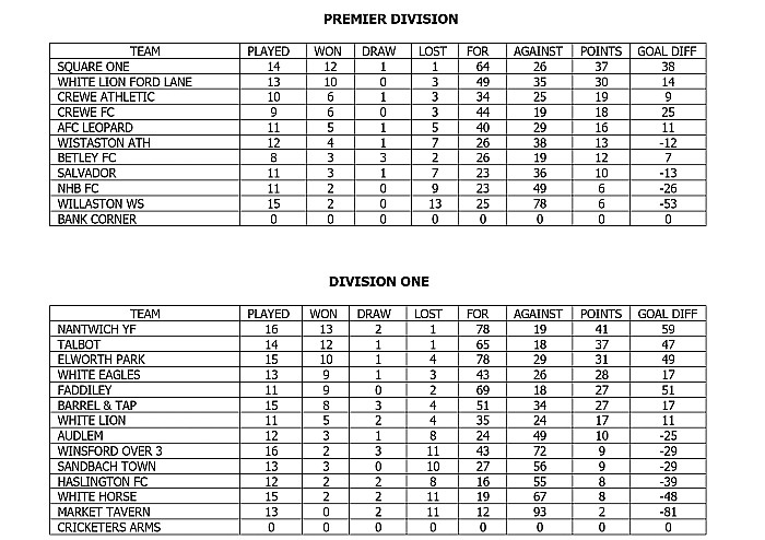 crewe regional sunday league tables, March 4 2018