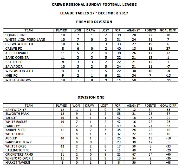 crewe regional sunday league tables dec 17 2017