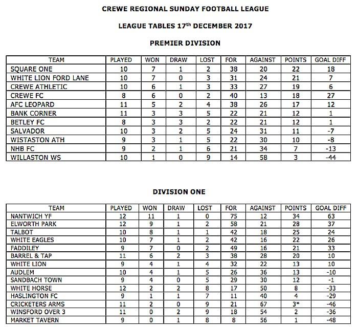 crewe regional sunday league tables dec 17 2017