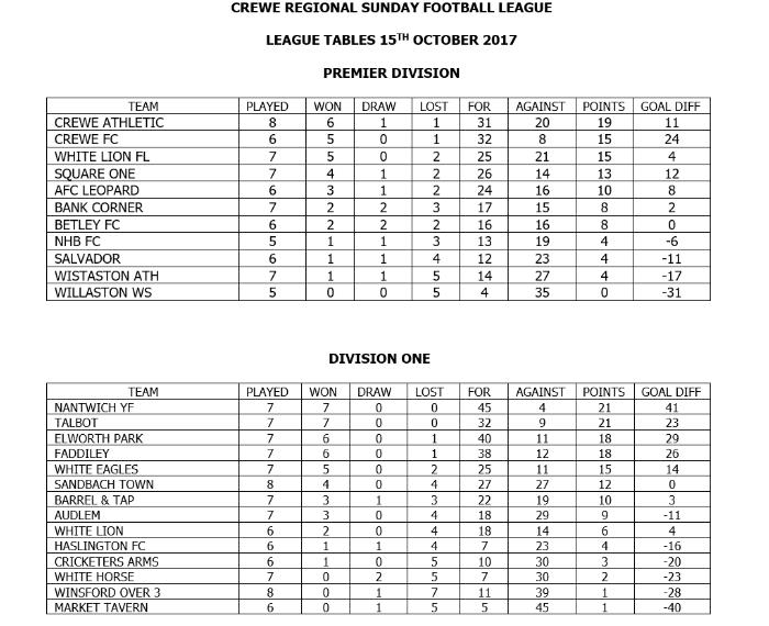 crewe regional sunday league tables