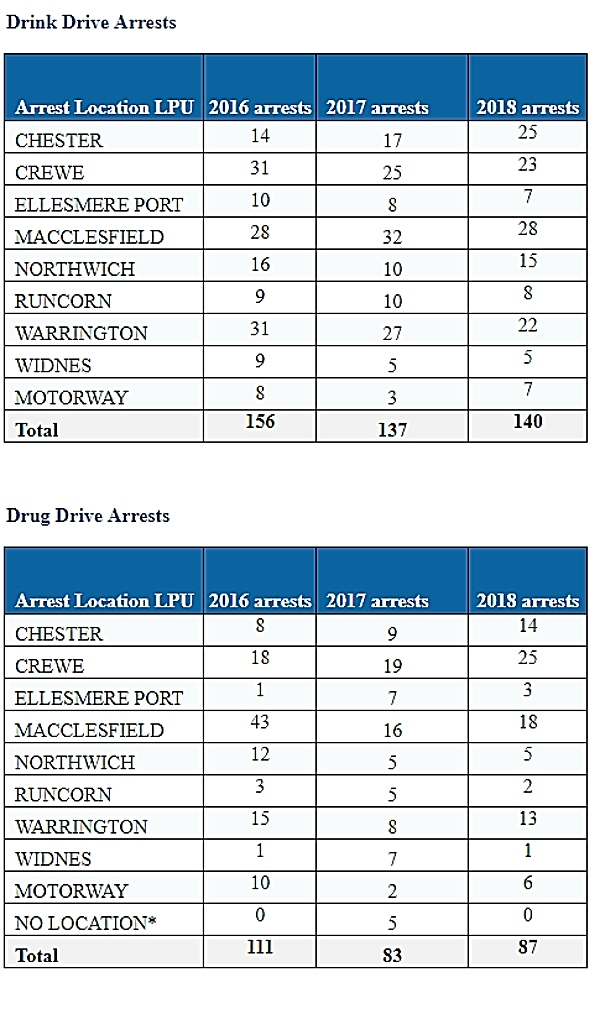 drink and drug drive arrests cheshire