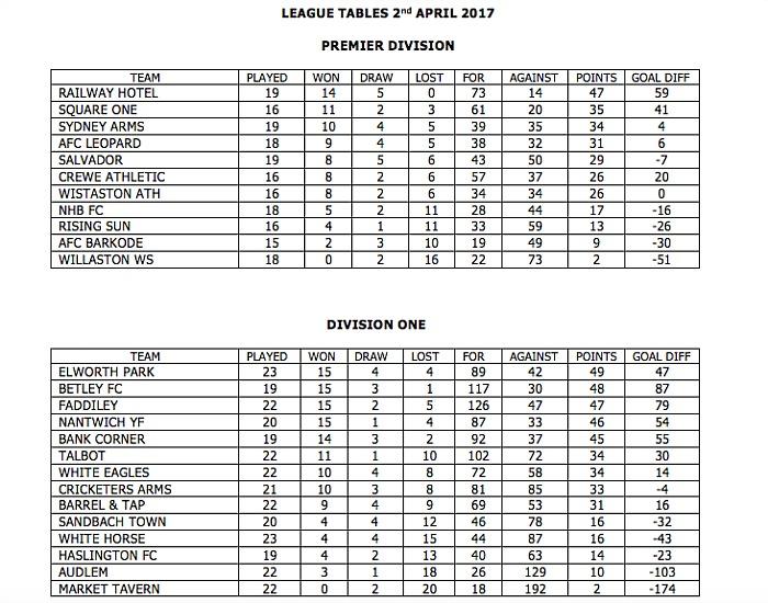 league tables April 2