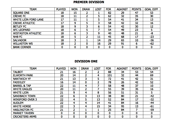 league tables - crewe regional sunday league