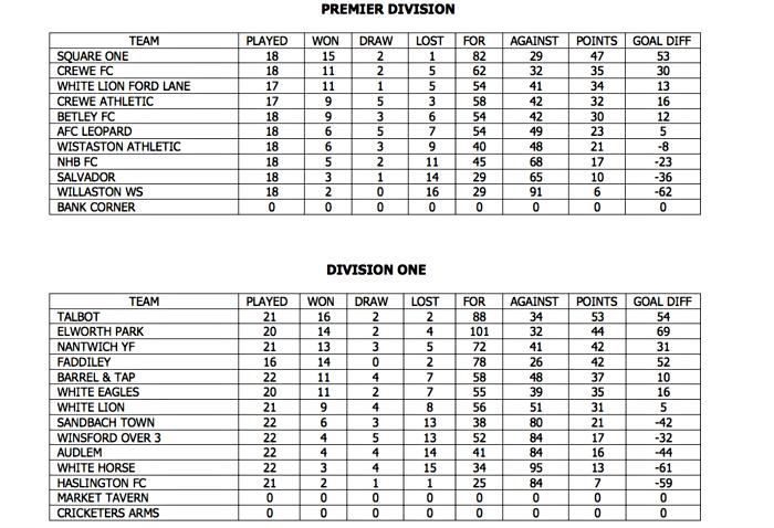 league tables - crewe regional sunday league