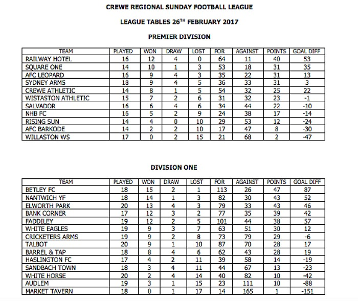 league tables