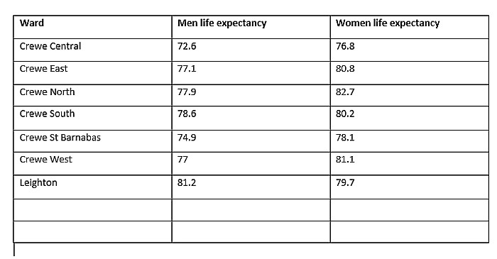 life expectancy - Crewe