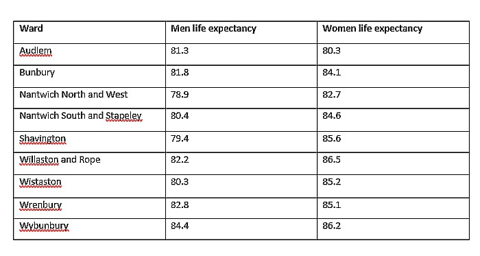 life expectancy - nantwich and villages