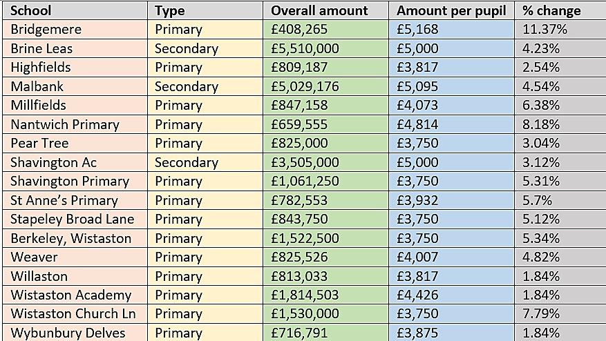 nantwich schools funding table